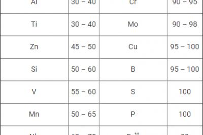 IV.(2) Các nguyên tố hợp kim trong dây hàn
